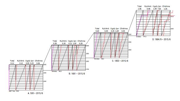 図158.歴史地震のベニオフ図  A:500年以降,B: 1691年以降,C:1850年以降,D:1994年9月以降  「Total」日本全域,「RykNnk」琉球海溝域,「OgsIz」伊豆海溝域,「Japan」日本海溝域,「Chishima」千島海溝域.  上縁の数値は総地震断層面積のプレート相対運動面積に対する比率.  下縁の数値は区分期間と限界マグニチュード.