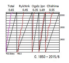 図158C.歴史地震のベニオフ図  1850年以降.  「Total」日本全域,「RykNnk」琉球海溝域,「OgsIz」伊豆海溝域,「Japan」日本海溝域,「Chishima」千島海溝域.  上縁の数値は総地震断層面積のプレート相対運動面積に対する比率.  下縁の数値は区分期間と限界マグニチュード.