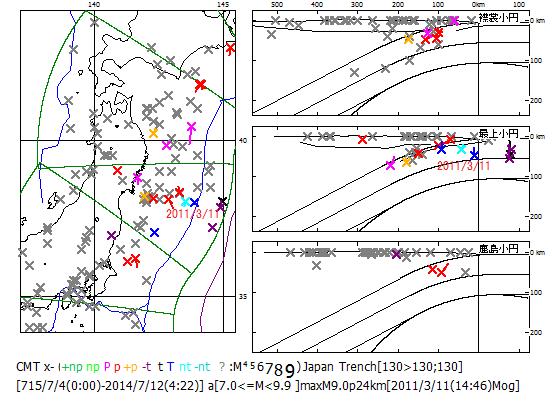 図159.日本海溝域のM7.0以上の震源分布.  仙台湾から南東方向に伸びる空白の北縁で東日本大震災本震(2011/3/11)が起こった.