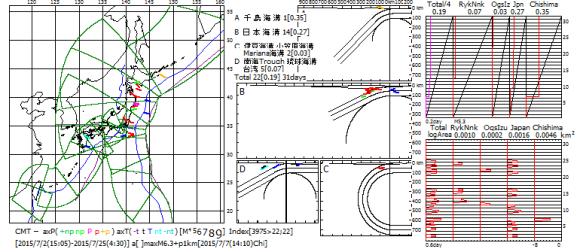 図162.2015年7月の日本全域CMT解の主応力方位図・ベニオフ図・地震断層面積対数移動平均図.  ベニオフ図(右上)の各海溝域の幅は1ヶ月間のプレート運動面積であり,黒色斜線がプレート運動の積算面積,赤色曲線が地震断層積算面積.左端のTotalは各海溝域合計の4分の1(特報5).  対数移動平均図(右下)の横軸は地震断層面積(km2)の対数(速報68).  右図右端の数値は2015年7月の日付.