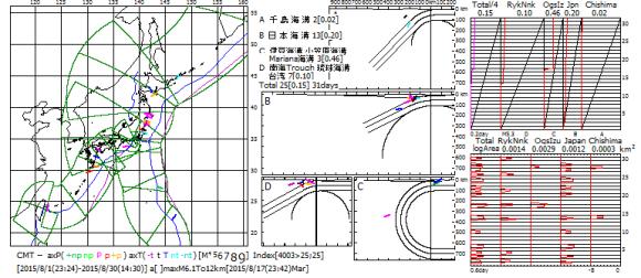 図163.2015年8月の日本全域CMT解の主応力軸方位図・ベニオフ図・地震断層面積対数移動平均図.  ベニオフ図(右上)の各海溝域の幅は1ヶ月間のプレート運動面積であり,黒色斜線がプレート運動の積算面積,赤色曲線が地震断層積算面積.左端のTotalは各海溝域合計の4分の1(特報5).  対数移動平均図(右下)の横軸は地震断層面積(km2)の対数(速報68).  右図右端の数値は2015年8月の日付.
