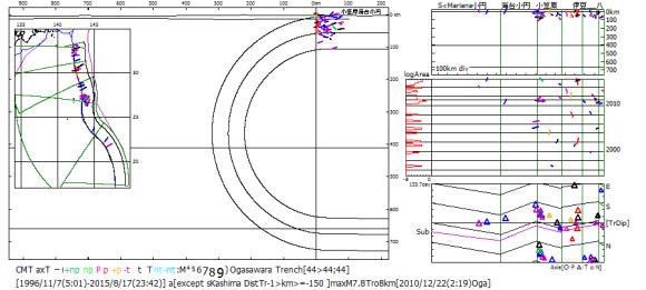 図164 伊豆・小笠原・マリアナ海溝域の海溝外地震CMT解の引張主応力T軸方位.  T軸方位の色は発震機構型に対応している.右の縦断面図・時系列図・主応力方位図において,逆断層型地震(赤・ピンク・橙色)が伊豆小円南区の海溝沿いに集中している.T軸方位は主応力方位図(右下)において海溝傾斜方位[TrDip]とその逆方位の上下端に集まっている.