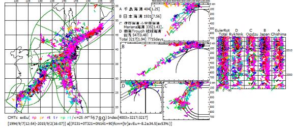 図166.日本全域のCMT解のEuler回転によって判定した発震機構型とその発震機構型からのEuler回転角.  CMT発震機構解についてEuler回転によって判定した発震機構型に従って彩色して示し,判定発震機構型の主応力軸方位からのEuler回転角を時系列図(右側)に示してある.震源に対応する線の方向はEuler極の方位,短線はEuler回転方向.時系列図の右縁の数字は年数.2010年の上の横実線は東日本大震災の2011年3月11日に対応.時系列図の枠の左端が島弧側へのEuler回転+90°,右端が海溝側へ-90°.