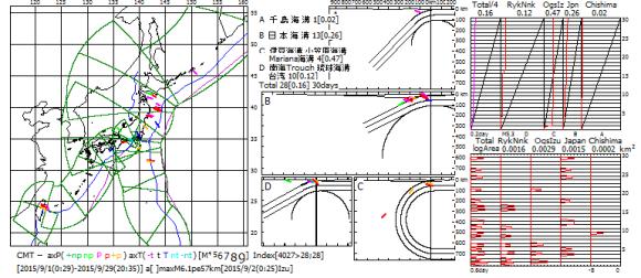 図168.2015年9月の日本全域CMT解の主応力軸方位図・ベニオフ図・地震断層面積対数移動平均図.  ベニオフ図(右上)の各海溝域の幅は1ヶ月間のプレート運動面積であり,黒色斜線がプレート運動の積算面積,赤色曲線が地震断層積算面積.左端のTotalは各海溝域合計の4分の1(特報5).  対数移動平均図(右下)の横軸は地震断層面積(km2)の対数(速報68).  右図右端の数値は2015年9月の日付.