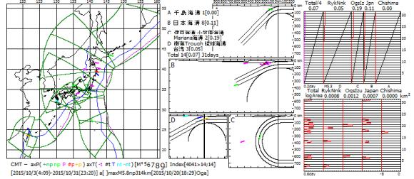 図169.2015年10月の日本全域CMT解の主応力軸方位図・ベニオフ図・地震断層面積対数移動平均図.  ベニオフ図(右上)の各海溝域の幅は1ヶ月間のプレート運動面積であり,黒色斜線がプレート運動の積算面積,赤色曲線が地震断層積算面積.左端のTotalは各海溝域合計の4分の1(特報5).  対数移動平均図(右下)の横軸は地震断層面積(km2)の対数(速報68).  右図右端の数値は2015年10月の日付.