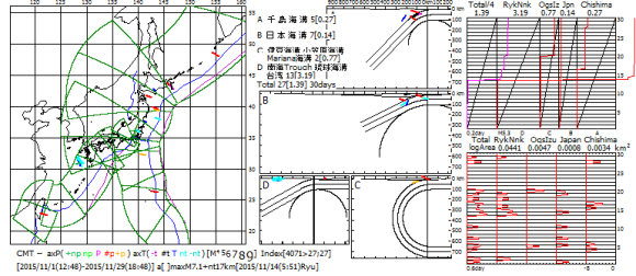 図170.2015年11月の日本全域CMT解の主応力軸方位図・ベニオフ図・地震断層面積対数移動平均図.  ベニオフ図(右上)の各海溝域の幅は1ヶ月間のプレート運動面積であり,黒色斜線がプレート運動の積算面積,赤色曲線が地震断層積算面積.左端のTotalは各海溝域合計の4分の1(特報5).  対数移動平均図(右下)の横軸は地震断層面積(km2)の対数(速報68).  右図右端の数値は2015年11月の日付.