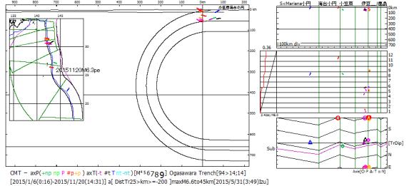 図175.2015年の伊豆・小笠原海溝域の海溝距離25km以内の海溝域地震と海溝外地震のCMT解主応力軸方位. 2015年4月末から地震活動が活発化し(右中図:ベニオフ図・時系列図),5月30日と6月3日に下部マントル地震が起き,今回の2015年11月20日小笠原海溝域M6.3peが起こった.今回の地震の発震機構は圧縮P軸が海溝側に傾斜する逆断層型であり,主応力方位図の上端の丸印で示され(右下図),スラブ沈込に伴う島弧地殻中の剪断によることを示している.