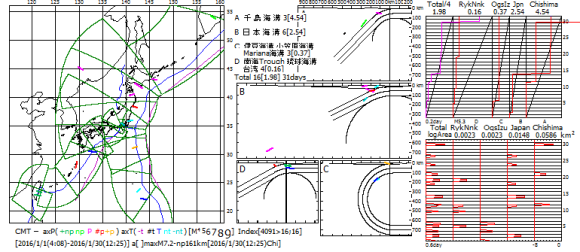 図175.2016年1月の日本全域CMT解の主応力軸方位図・ベニオフ図・地震断層面積対数移動平均図.  ベニオフ図(右上)の各海溝域の幅は1月間のプレート運動面積であり,黒色斜線がプレート運動の積算面積,赤色曲線が地震断層積算面積.左端のTotalは各海溝域合計の4分の1(特報5).  対数移動平均図(右下)の横軸は地震断層面積(km2)の対数(速報68).  右図右端の数値は2016年1月の日数.