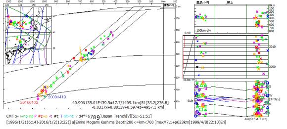 図176.ウラジオストックスラブの200km以深のCMT解の初動震源位置(×)とCMT震源位置(結線先端).2009年4月18日の地震は両震源とも深度671kmで下部マントル上面以深に位置するが,2016年1月2日の地震は初動震源深度が681kmであるがCMT震源深度が641kmと下部マントル上面より浅い.また,2016年1月2日の発震機構が下部マントル上面に停滞するスラブに優勢な逆断層P型であるが,2009年4月18日は横擦np型と異なっている.時系列図の左縁には積算地震断層面積のベニオフ図を付してある.断面は地球表面の曲率をそのまま表現する地心3次元断面(特報3).