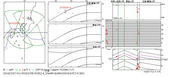 図177.2016年2月5日の神奈川県東部の地震.  2016年2月の関東地域の初動班震機構(精査後)の主応力軸方位.