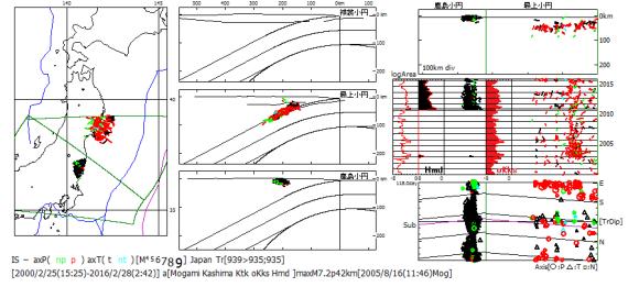 図181.浜通・金華山沖の地震 浜通域の地震と金華山沖域の地震の主応力方位図.右上図は海溝軸に沿う縦断面図.右中図は時系列図で,左端に地震面積対数移動平均図,その右側に浜通の移動平均図(Hmd黒色塗色)中央に金華山沖の移動平均図(oKks赤色塗色)を挿入してある.