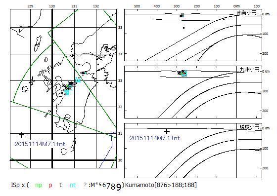図182.熊本地震域の震源分布.別府-島原地溝帯に沿って2016年4月14日から地震が起こっている.この南西延長上に2015年11月14日に起こった沖縄トラフ最大地震M7.1+ntの震源(+印)が位置する.