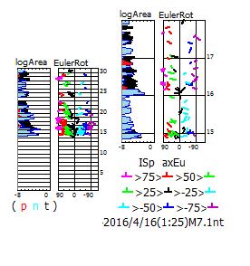 図183.熊本地震の初動発震機構速報解の地震断層面積対数移動平均(log Area)・最初の最大前震を基準にした主応力方位のオイラー回転角(Euler Rot).  左中が2016年4月1日から4月30日,右上が2016年4月14日18時から4月17日24時.右縁の数字は日付.  地震断層面積対数移動平均曲線左側は発震機構型の比率で赤色(逆断層型p)・空色(横擦断層型n)・黒色(正断層型t)で段彩してある.  オイラー回転角は,基準の最大前震の主応力方位が0の中心線,左端が島弧側に90°回転,右端が海溝側に-90°回転.色は凡例に示した回転角に対応している.
