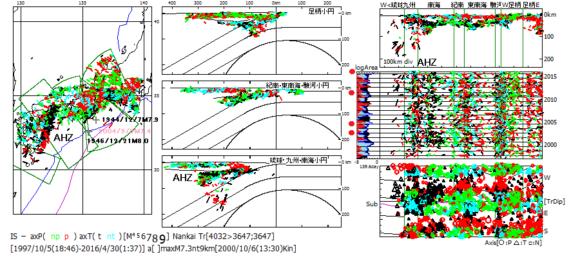 図185.1997年から2016年4月までの西南日本初動発震機構解(精査後)の震央図(左)・震源海溝距離断面図(中)・縦断面図(右上)・時系列図(右中)・主応力方位図(右下).  震央図に東南海地震域地震の年月日とMを記入.  時系列図に左側に地震断層面積対数移動平均曲線(log Area)を付けてある.曲線の左側は発震機構比率により赤色(逆断層型)・空色(横擦断層型)・黒色(正断層型)に段彩してある.左縁の赤丸は東南海地震域の地震の年月日に対応.  AHZは安芸-日向地震帯.