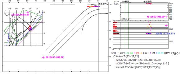 図187. 2016年5月31日千島海溝域のM6.1P30kmの震源域における地震活動.  2016年5月31日の震源から100kmの範囲の1994年9月以降のCMT発震機構解.この範囲は,気象庁の観測範囲の北東縁に位置するため,2006年11月からしかCMT発震機構解が報告されていない.本検討範囲では千島海溝沿いで最大の2007年1月13日M8.2T30kmが起こっている.正断層型のこの最大地震後,2009年1月から逆断層型地震が起こっている.本地震もこの逆断層型地震であろう.+印は,千島海溝全域の最大地震2013年5月24日M8.3P609km.