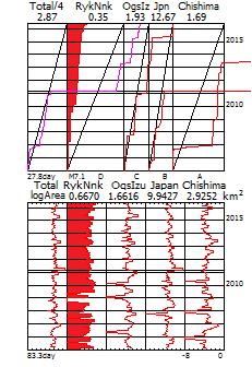 図188.低調な琉球海溝・南海トラフ域の地震活動. 日本全域の2005年以降のCMT発震機構解の地震断層面積とプレート相対運動面積を比較するベニオフ図(上)と対数移動平均図(下).日本全域では,これまで蓄積してきたプレート運動の歪を地震として解放し,地震断層面積のプレート相対運動面積に対する比は2.87と大きい.しかし,琉球海溝・南海トラフ域(RykNnk:赤色塗)の比は0.35と歪を解放していないことから,巨大地震による解放が警戒される.