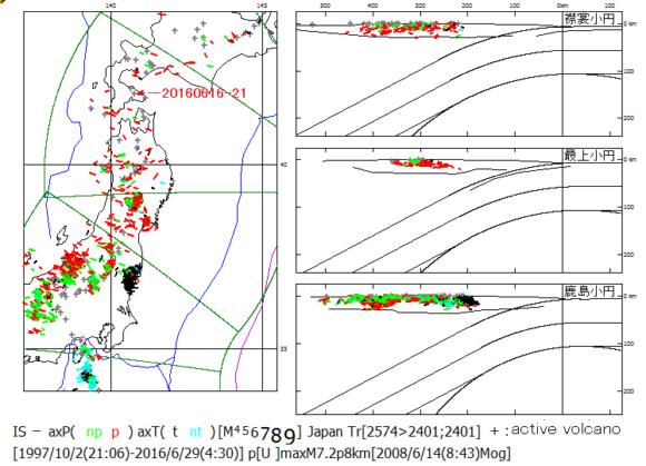 図189.渡島半島南東部の地震.  地殻内地震の初動発震機構解(精査済)の主応力方位図に本地震(20160616-21)を示した.本震源域は,2016年6月16日以前には,1923年の観測以来のみならず歴史記録においても地震空白域の中心であった.  灰色+印:活火山.地殻内地震は活火山を避けて分布しているが,本震源域は駒ヶ岳・横津岳・恵山の活火山が並んでいる.