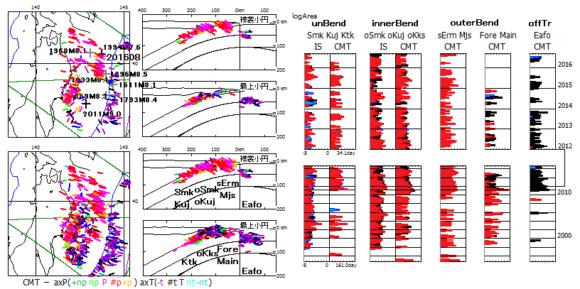 図191.三陸沖地震の地震断層面積の対数移動平均曲線.  発震機構解:IS(精査後初動)・CMT(精査後CMT).  右上:2012年1月から2016年8月まで.平均期間=34.1日  右下:1997年10月から(IS)・1994年9月から(CMT)2016年8月まで.平均期間=161.0日.2010年の上の横線は東日本大震災本震の2011年3月11日.  色:赤(逆断層型)・青(横擦断層型)・黒(正断層型)を線形比例配分して彩色.  震源域:平面化(unBend:P軸島弧側傾斜)=Kuj(久慈)・Ktk(北上);内側屈曲衝突(innerBend:P軸海溝側傾斜)=oKuj(久慈沖)・oKks(金華山沖);外側屈曲衝突(outerBend:P軸海溝側傾斜)=sErm(襟裳南方沖)・Mjs(明治三陸);海溝外(offTr)=Eafo(海溝外東余震).