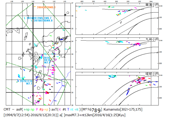 図192.朝鮮半島の地震・熊本地震・沖縄トラフ拡大地震の震央分布.  2015年11月から2016年9月までのCMT発震機構解の主応力軸方位.