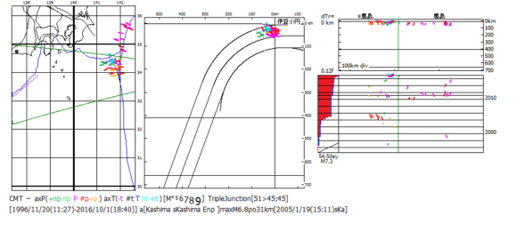図194.房総三重会合点のCMT解による地震活動変動(1994年9月-2016年9月).  左:震央地図,中:海溝距離断面面図,右:縦断面図(上)・時系列図・ベニオフ図[赤色:逆断層型,青色:横擦断層型,黒色:正断層型].