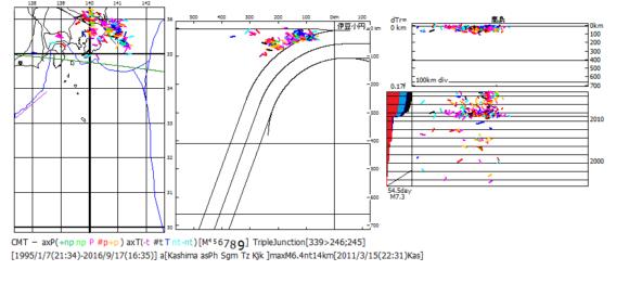 図195.関東のCMT解による地震活動変動(1994年9月-2016年9月).  左:震央地図,中:海溝距離断面面図,右:縦断面図(上)・時系列図・ベニオフ図[赤色:逆断層型,青色:横擦断層型,黒色:正断層型].