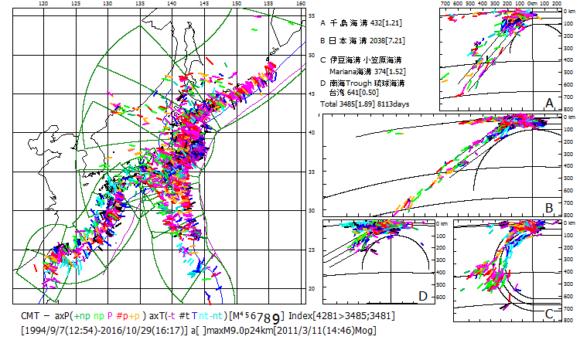 図197.地球の曲率を考慮した日本全域震源分布図.  1994年9月から2016年10月までのCMT発震機構解の主応力軸方位を示す. 右中の日本海溝域断面図Bでは下部マントル上面に当たる660km等深線までほぼ平面状に沈込むスラブ内震源が分布しており 右下の伊豆・小笠原・Mariana海溝域断面図Cでは,傾斜を次第に増大させ垂直になった沈込スラブ内震源が下部マントル上面以深に達するとともに,屈曲したまま下部マントル上面に達した沈込スラブ内震源が示されている.