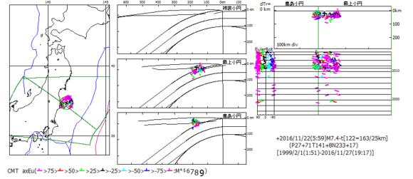 図198.2016年11月22日の福島県沖地震M7.4-tのCMT解主応力方位を基準にした震央距離50km以内の全CMT解の主応力方位Euler回転角. ×:基準震源,左図:震央図,中図:海溝距離・深度断面図,右上図:縦断面図,右下図:時系列図で左端はEuler回転角図.