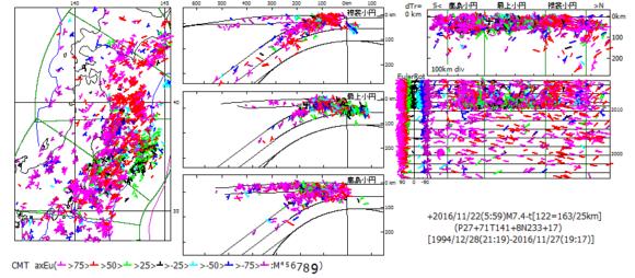 図199.2016年11月22日福島県沖地震M7.4-tのCMT解主応力方位を基準にした全CMT解の主応力方位Euler回転角. ×:基準震源,左図:震央図,中図:海溝距離・深度断面図,右上図:縦断面図,右下図:時系列図で左端はEuler回転角図.