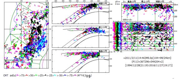 図200.2011年3月11日東日本大震災本震のCMT解主応力方位を基準にした全CMT解の主応力方位Euler回転角. ×:基準震源,左図:震央図,中図:海溝距離・深度断面図,右上図:縦断面図,右下図:時系列図で左端はEuler回転角図.