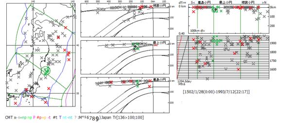 図201.M7以上の歴史地震(宇佐美,2003;Seno &Eguchi, 1983). 緑色:福島県沖震源域の全ての歴史地震,赤色:M8以上の巨大歴史地震. ×:福島県沖震源,左図:震央図,中図:海溝距離・深度断面図,右上図:縦断面図,右下図:時系列図で左端は地震断層面積のベニオフ図(特報5).