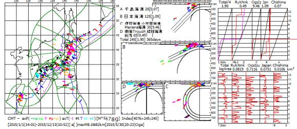 図174.2015年の日本全域CMT解の主応力軸方位図・ベニオフ図・地震断層面積対数移動平均図.  ベニオフ図(右上)の各海溝域の幅は1年間のプレート運動面積であり,黒色斜線がプレート運動の積算面積,赤色曲線が地震断層積算面積.左端のTotalは各海溝域合計の4分の1(特報5).  対数移動平均図(右下)の横軸は地震断層面積(km2)の対数(速報68).  右図右端の数値は2015年の月数.