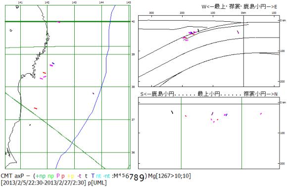 図90.2013年2月東日本域の圧縮主応力軸方位分布. 日本海溝域に押広正断層-t型地震1個と岩手県から福島県沿岸に沿って一直線状に屈曲スラブ平面化過程とスラブ衝突過程の逆断層型地震が起こっている.