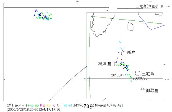 図92. 2013年4月17日三宅島地震.  2013年4月17日の2個の地震と2000年の三宅島噴火に伴う地震の主応力軸方位。2000年7月30日に震源域が突然南方に移動し、噴火の様相が一変した。