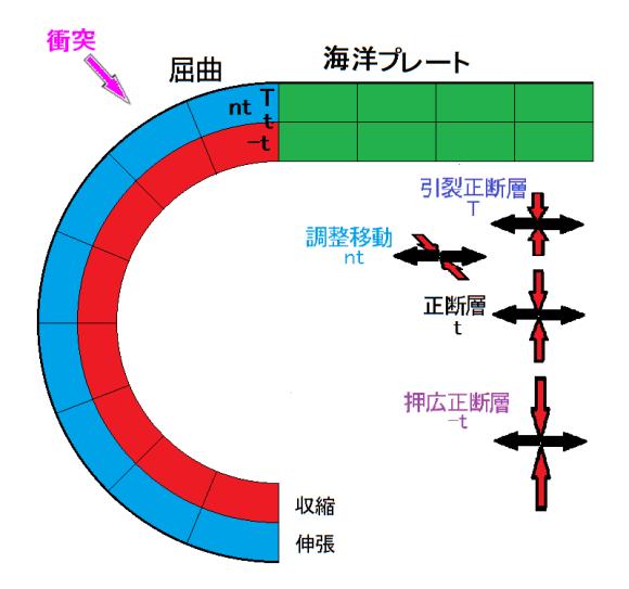 図99.沈み込み屈曲に伴う海洋プレートの伸張・収縮と発震機構型. 綠色:屈曲前の海洋プレート.ピンク色矢印:海洋プレートを沈み込ませる島弧との衝突による押力.青色:伸張層(浅層),赤色:収縮層(深層).海洋プレートが屈曲したまま沈み込むと,円形を描き海溝の位置まで戻ってしまう.屈曲位置の深層(赤色)で-t型地震、浅層(青色)でnt,T型地震が起こる.黒矢印:引張主応力軸,赤矢印:圧縮主応力軸.発震機構型は図97による.