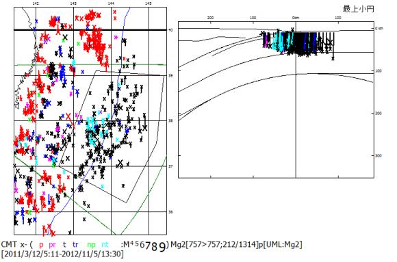 図79.2011年3月11日東日本巨大地震以後2012年11月までの日本海溝域の地震活動.右の震源断面図には,左の震央地図内の区画内の震源のみ示した.