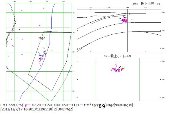 図87.日本海溝Mge2域における2012年12月7日から2013年1月の太平洋プレート屈曲沈込過程地震の非双偶力成分.  震央地図(左)のMg2枠内の震源のP軸方位を断面図(右)に示す.右上:海溝軸直交断面図,右下:海溝軸並行断面図.非双偶力成分比に対応する色で過剰応力軸方位を示す.