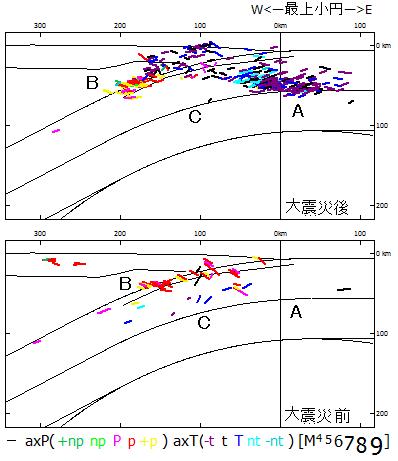 図98. 東日本大震災前後の地震の発震機構と太平洋プレートの沈み込み. 上A:東日本大震災後,太平洋プレートが日本海溝に沿って沈み込む際の屈曲に対応した地震が起っている.上B:屈曲したスラブが深発地震面になるための平面化に対応した地震も起っている.下A:東日本大震災前には太平洋プレートが沈み込む際の地震が起っていなかった.下B:屈曲スラブが平面化する地震は東日本大震災前にも起っていた.下C:スラブ中層では深発地震面を載せる長大なスラブに引張られ,東日本大震災前には正断層型地震が起っていたが,東日本大震災後(上C)には起っていない.
