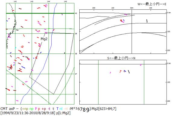 図88.日本海溝Mg2域における1994年9月から2011年1月までの圧縮主応力P軸方位.  震央地図(左)のMg2枠内のP軸方位を断面図(右)に示す.右上:海溝軸直交断面図,右下:海溝軸並行断面図.