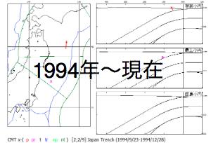 東日本年別へのリンク