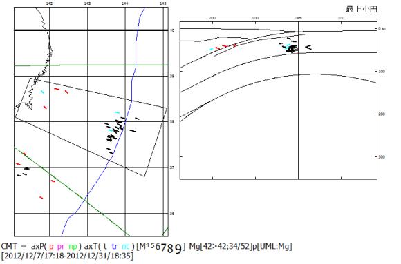 図84 2012年12月7日の海溝外地震M7.4とその余震の主応力軸方位.