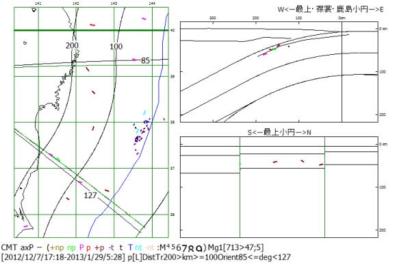図89.2012年12月から2013年1月の東日本沿岸域下の屈曲スラブ平面化地震の圧縮主応力P軸方位.  震央地図(左)の100kmと200kmの等海溝距離線および85°と127°の方位線に囲まれる範囲のP軸方位を断面図(右)に示す.右上:海溝軸直交断面図,右下:海溝軸並行断面図.右下断面図の横線は等海溝距離100kmと200kmのスラブ上面深度線.